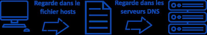 Fonctionnement du fichier hosts | Hébergement Web