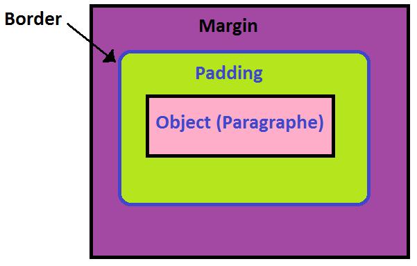 CSS padding et magre | Base du web HTML